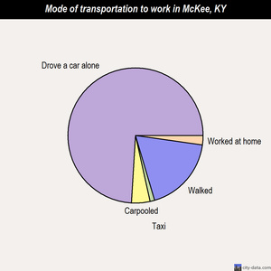 McKee mode of transportation to work chart
