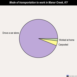 Manor Creek mode of transportation to work chart