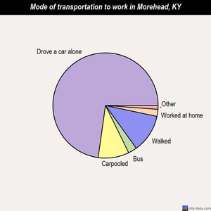 Morehead mode of transportation to work chart