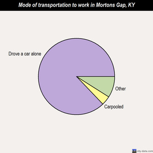 Mortons Gap mode of transportation to work chart