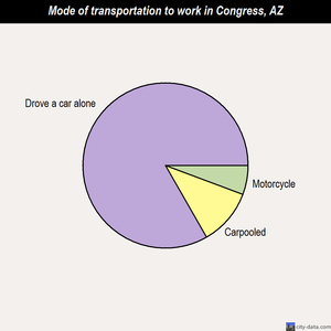 Congress mode of transportation to work chart