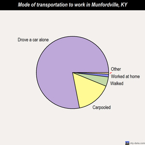 Munfordville mode of transportation to work chart