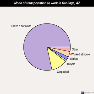 Coolidge mode of transportation to work chart