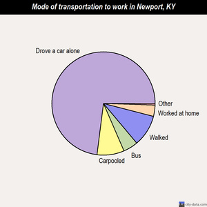 Newport mode of transportation to work chart
