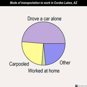 Cordes Lakes mode of transportation to work chart
