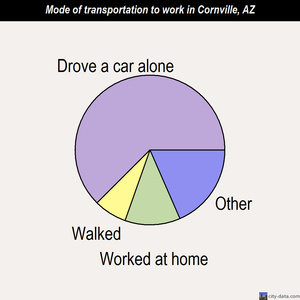 Cornville mode of transportation to work chart