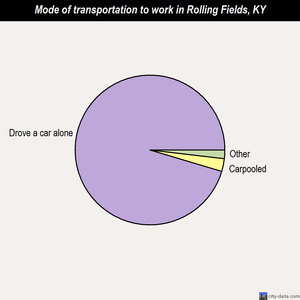 Rolling Fields mode of transportation to work chart