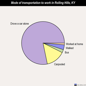 Rolling Hills mode of transportation to work chart