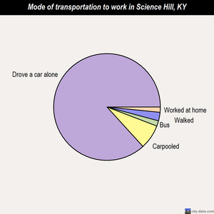 Science Hill mode of transportation to work chart