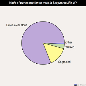 Shepherdsville mode of transportation to work chart