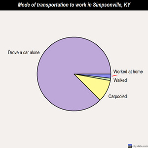 Simpsonville mode of transportation to work chart