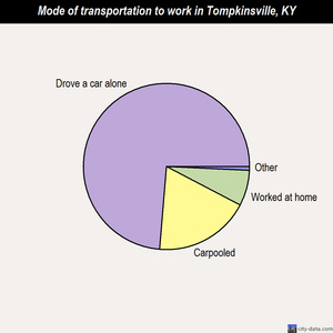 Tompkinsville mode of transportation to work chart