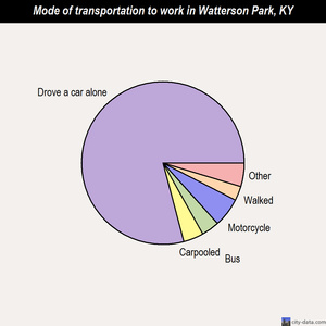 Watterson Park mode of transportation to work chart