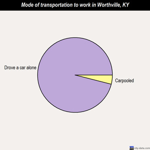 Worthville mode of transportation to work chart