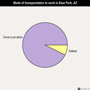 East Fork mode of transportation to work chart