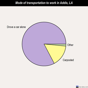 Addis mode of transportation to work chart