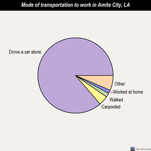 Amite City mode of transportation to work chart