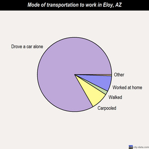 Eloy mode of transportation to work chart