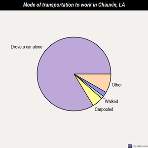 Chauvin mode of transportation to work chart