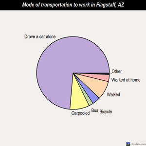 Flagstaff mode of transportation to work chart