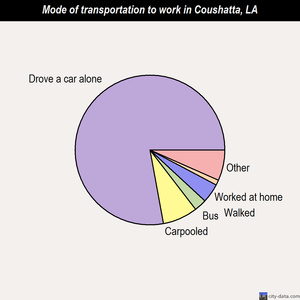 Coushatta mode of transportation to work chart