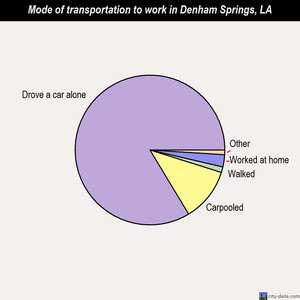 Denham Springs mode of transportation to work chart