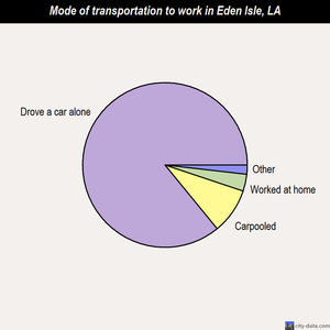 Eden Isle mode of transportation to work chart