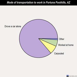Fortuna Foothills mode of transportation to work chart