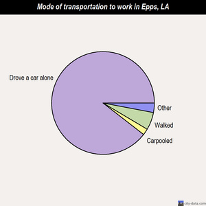 Epps mode of transportation to work chart