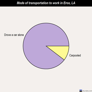 Eros mode of transportation to work chart