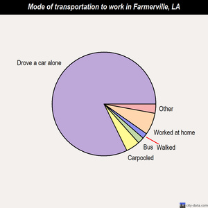 Farmerville mode of transportation to work chart