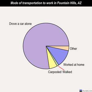 Fountain Hills mode of transportation to work chart