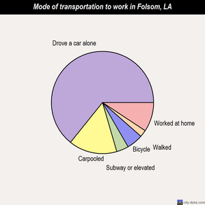 Folsom mode of transportation to work chart