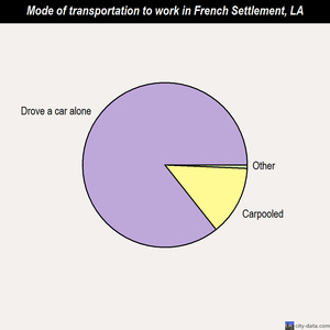 French Settlement mode of transportation to work chart
