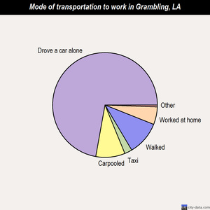 Grambling mode of transportation to work chart