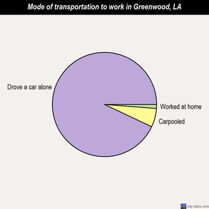 Greenwood mode of transportation to work chart