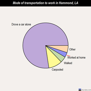 Hammond mode of transportation to work chart