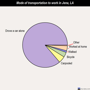 Jena mode of transportation to work chart