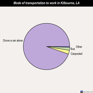 Kilbourne mode of transportation to work chart
