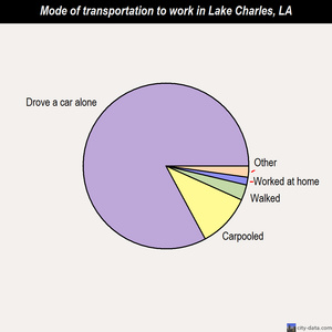 Lake Charles mode of transportation to work chart