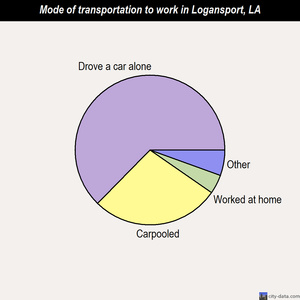 Logansport mode of transportation to work chart