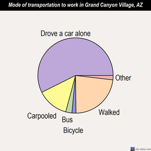 Grand Canyon Village mode of transportation to work chart