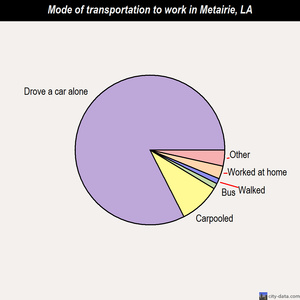 Metairie mode of transportation to work chart