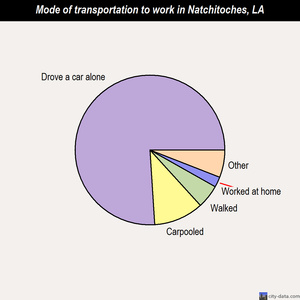Natchitoches mode of transportation to work chart
