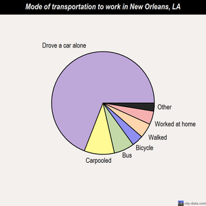 New Orleans mode of transportation to work chart