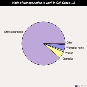 Oak Grove mode of transportation to work chart