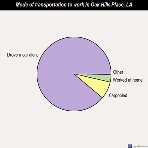 Oak Hills Place mode of transportation to work chart