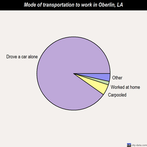 Oberlin mode of transportation to work chart