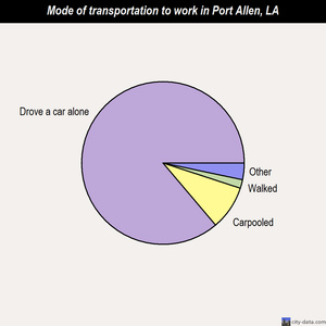 Port Allen mode of transportation to work chart
