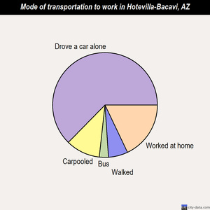 Hotevilla-Bacavi mode of transportation to work chart